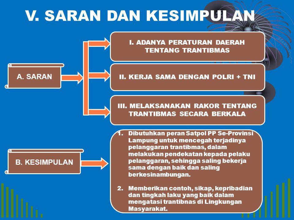 A. SARAN I. ADANYA PERATURAN DAERAH TENTANG TRANTIBMAS II. KERJA SAMA DENGAN POLRI + TNI III. MELAKSANAKAN RAKOR TENTANG TRANTIBMAS SECARA BERKALA V.