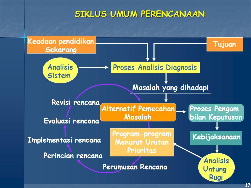 17 Keadaan pendidikan Sekarang Analisis Sistem Implementasi rencana Perumusan Rencana Perincian rencana Evaluasi rencana Revisi rencana Program-progra