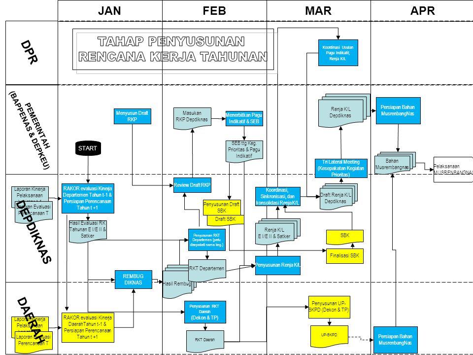 20 JANFEBMARAPR PEMERINTAH (BAPPENAS & DEPKEU) DPR RAKOR evaluasi Kinerja Departemen Tahun t-1 & Persiapan Perencanaan Tahun t +1 Menyusun Draft RKP S