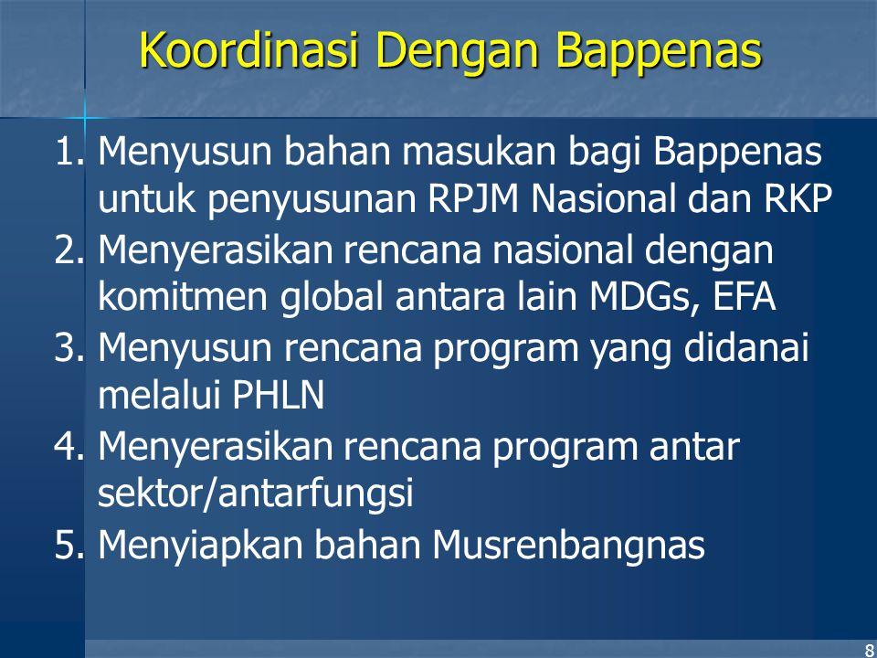 8 1.Menyusun bahan masukan bagi Bappenas untuk penyusunan RPJM Nasional dan RKP 2.Menyerasikan rencana nasional dengan komitmen global antara lain MDG