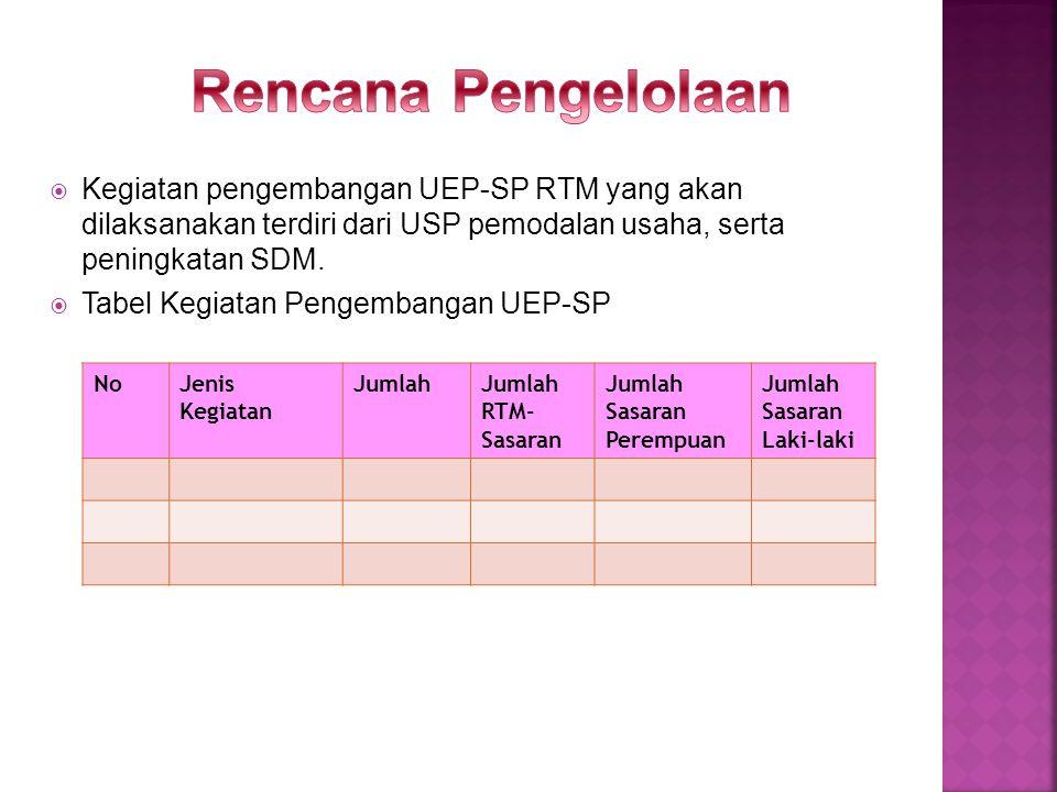 Kegiatan ini dilakukan oleh Unit Pengelola Keuangan Tahap Awal dengan susunan sebagai berikut : Pengawas UPK Ketua :.................... Anggota : 1..