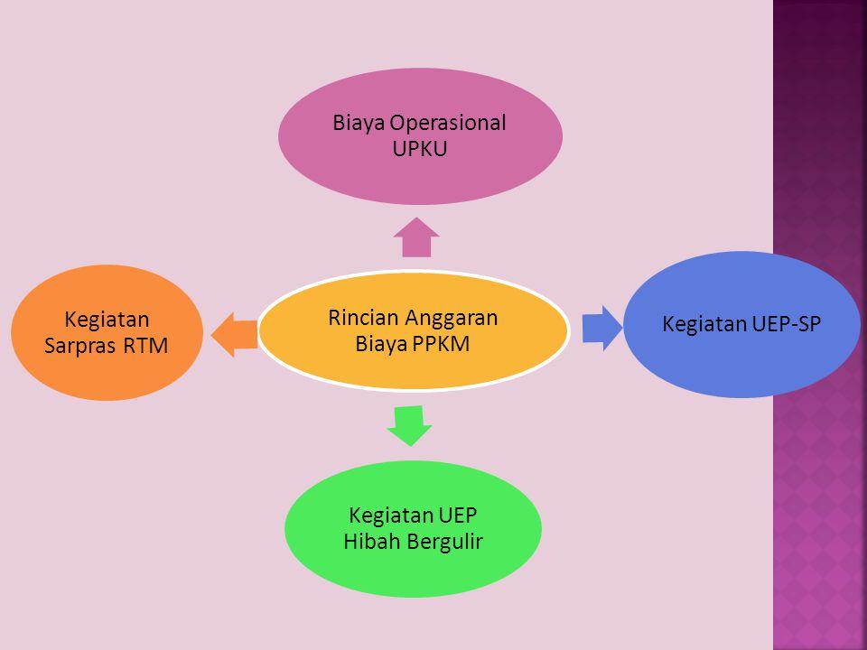 Lampiran Jadwal Kegiatan Rencana Anggaran Biaya (RAB) Surat Keputusan Kaepala Desa/Kelurahan tentang Pengurus UPKu yang delegalisasi Lampiran Fotocopy