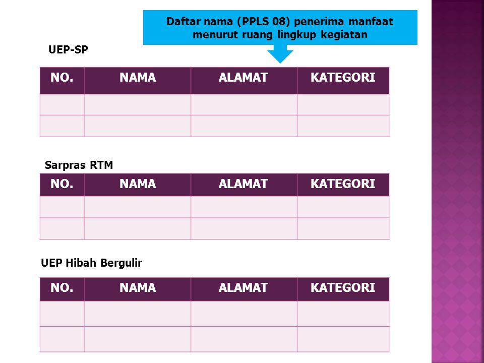 LANJUTAN LAMPIRAN d. Daftar nama (PPLS 08) penerima manfaat menurut ruang lingkup kegiatan e.Naskah Perjanjian Hibah Daerah (NPHD) dibuat rangkap 5 TT
