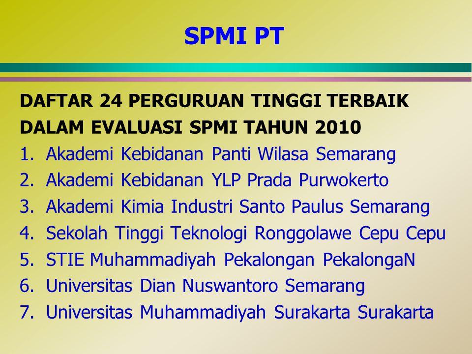 SPMI PT DAFTAR 24 PERGURUAN TINGGI TERBAIK DALAM EVALUASI SPMI TAHUN 2010 1.Akademi Kebidanan Panti Wilasa Semarang 2.Akademi Kebidanan YLP Prada Purw