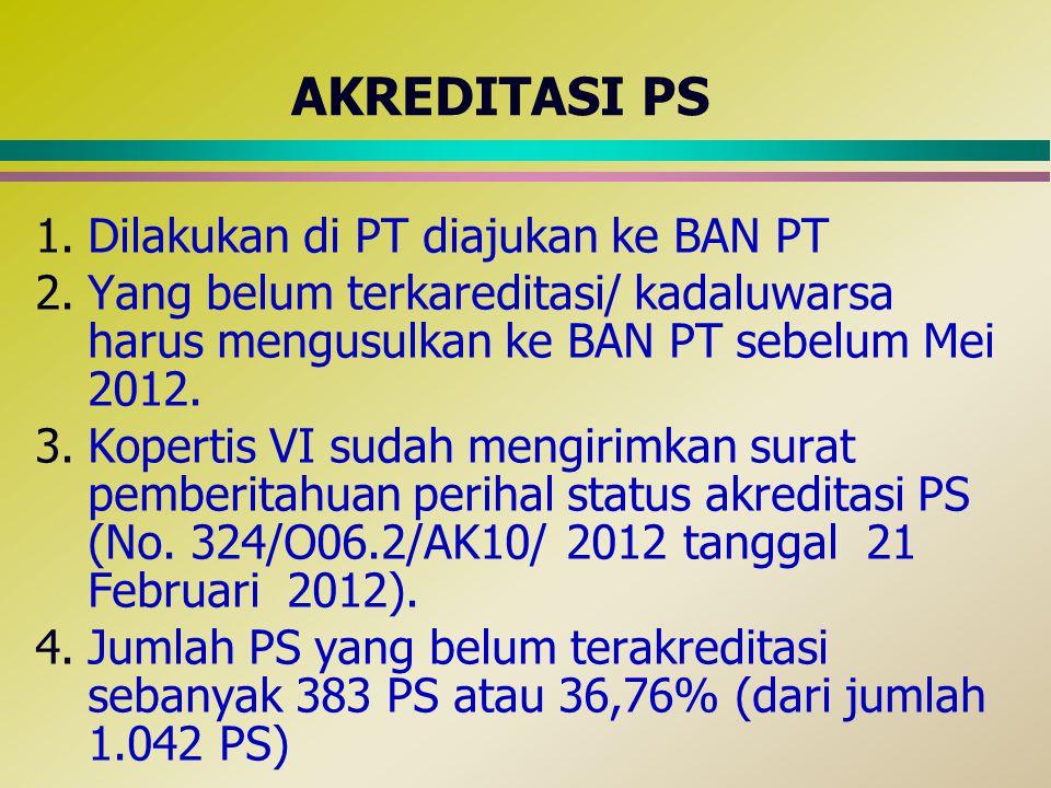 AKREDITASI PS 1.Dilakukan di PT diajukan ke BAN PT 2.Yang belum terkareditasi/ kadaluwarsa harus mengusulkan ke BAN PT sebelum Mei 2012. 3.Kopertis VI