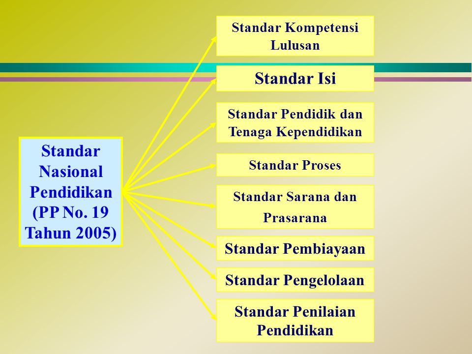 Standar Nasional Pendidikan (PP No. 19 Tahun 2005) Standar Kompetensi Lulusan Standar Isi Standar Pendidik dan Tenaga Kependidikan Standar Proses Stan