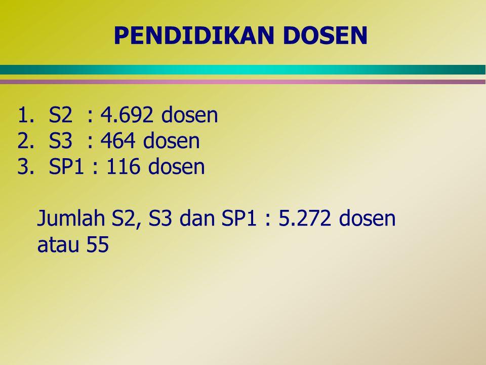 PENDIDIKAN DOSEN 1. S2 : 4.692 dosen 2. S3 : 464 dosen 3. SP1 : 116 dosen Jumlah S2, S3 dan SP1 : 5.272 dosen atau 55