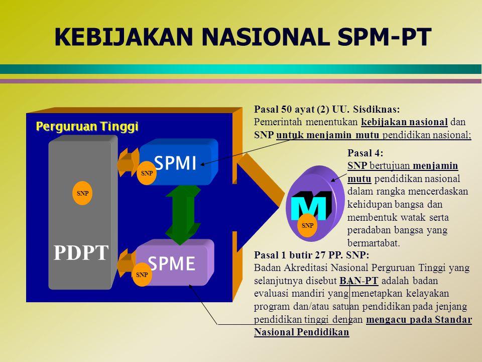 STANDAR MUTU PENDIDIKAN TINGGI 8 Jenis SNP (Standar Minimal) Standar Lain (Melampaui SNP) Diwajibkan oleh PP No.