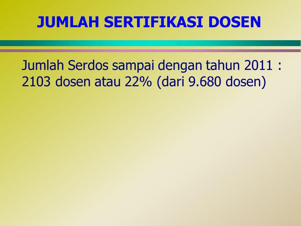 JUMLAH SERTIFIKASI DOSEN Jumlah Serdos sampai dengan tahun 2011 : 2103 dosen atau 22% (dari 9.680 dosen)