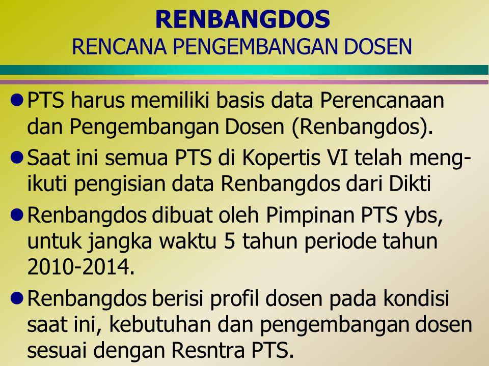 RENBANGDOS RENCANA PENGEMBANGAN DOSEN lPTS harus memiliki basis data Perencanaan dan Pengembangan Dosen (Renbangdos). lSaat ini semua PTS di Kopertis