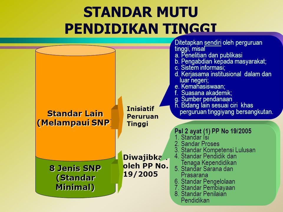 STANDAR MUTU PENDIDIKAN TINGGI 8 Jenis SNP (Standar Minimal) Standar Lain (Melampaui SNP) Diwajibkan oleh PP No. 19/2005 Inisiatif Peruruan Tinggi Psl