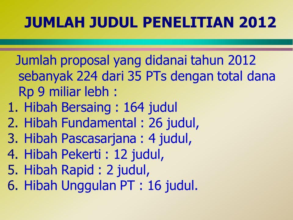 JUMLAH JUDUL PENELITIAN 2012 Jumlah proposal yang didanai tahun 2012 sebanyak 224 dari 35 PTs dengan total dana Rp 9 miliar lebh : 1.Hibah Bersaing :