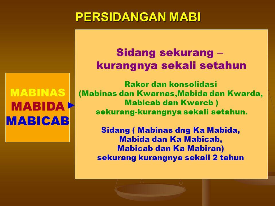 PERSIDANGAN MABI MABINAS MABIDA MABICAB Sidang sekurang – kurangnya sekali setahun Rakor dan konsolidasi (Mabinas dan Kwarnas,Mabida dan Kwarda, Mabic