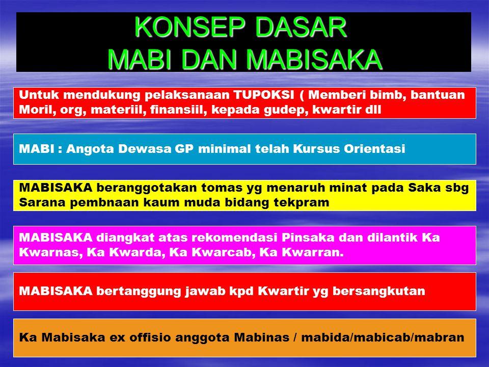 KONSEP DASAR MABI DAN MABISAKA Untuk mendukung pelaksanaan TUPOKSI ( Memberi bimb, bantuan Moril, org, materiil, finansiil, kepada gudep, kwartir dll