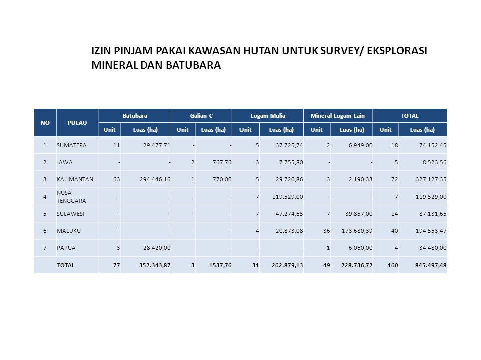 NOPULAU BatubaraGalian CLogam MuliaMineral Logam LainTOTAL UnitLuas (ha)UnitLuas (ha)UnitLuas (ha)UnitLuas (ha)UnitLuas (ha) 1SUMATERA1129.477,71--5 3
