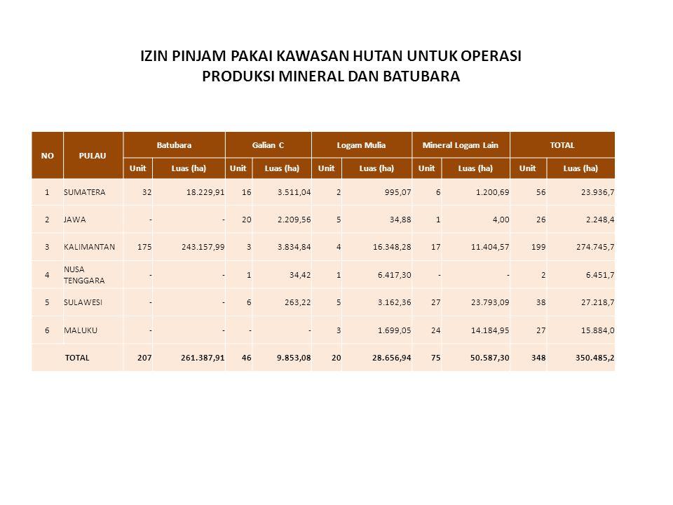 NOPULAU BatubaraGalian CLogam MuliaMineral Logam LainTOTAL UnitLuas (ha)UnitLuas (ha)UnitLuas (ha)UnitLuas (ha)UnitLuas (ha) 1SUMATERA32 18.229,9116 3