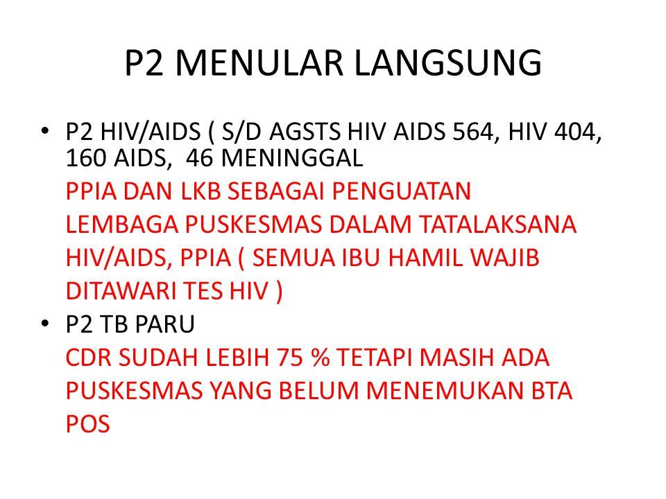 P2 MENULAR LANGSUNG P2 HIV/AIDS ( S/D AGSTS HIV AIDS 564, HIV 404, 160 AIDS, 46 MENINGGAL PPIA DAN LKB SEBAGAI PENGUATAN LEMBAGA PUSKESMAS DALAM TATAL