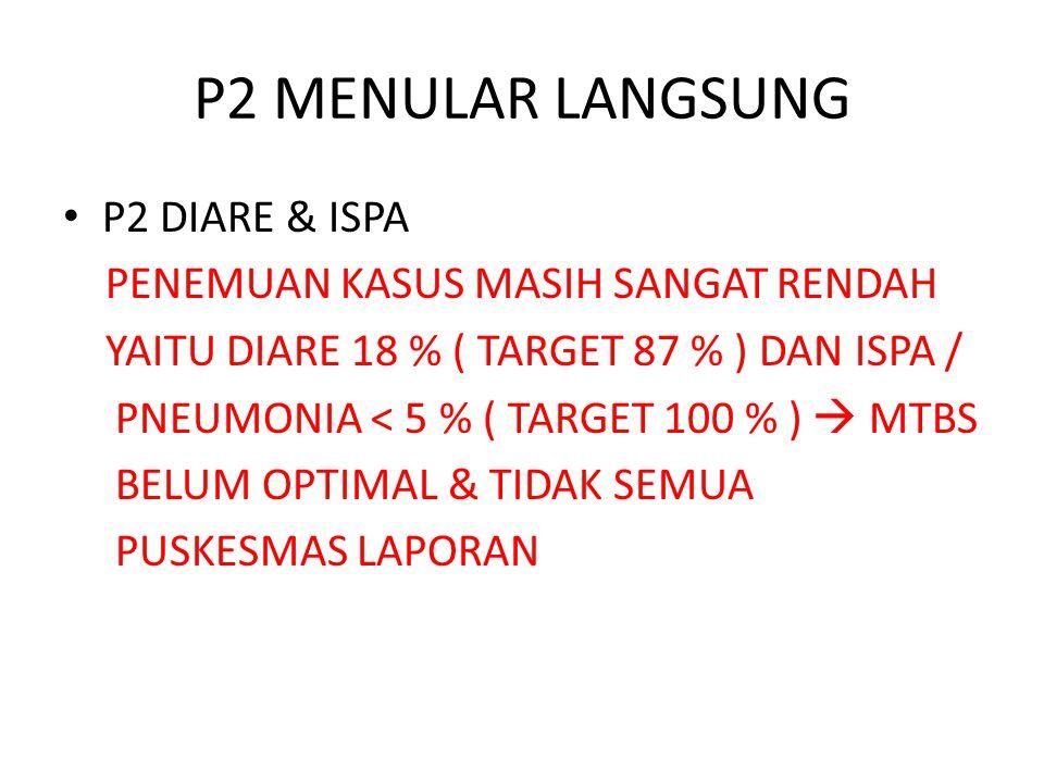 P2 MENULAR LANGSUNG P2 DIARE & ISPA PENEMUAN KASUS MASIH SANGAT RENDAH YAITU DIARE 18 % ( TARGET 87 % ) DAN ISPA / PNEUMONIA < 5 % ( TARGET 100 % ) 