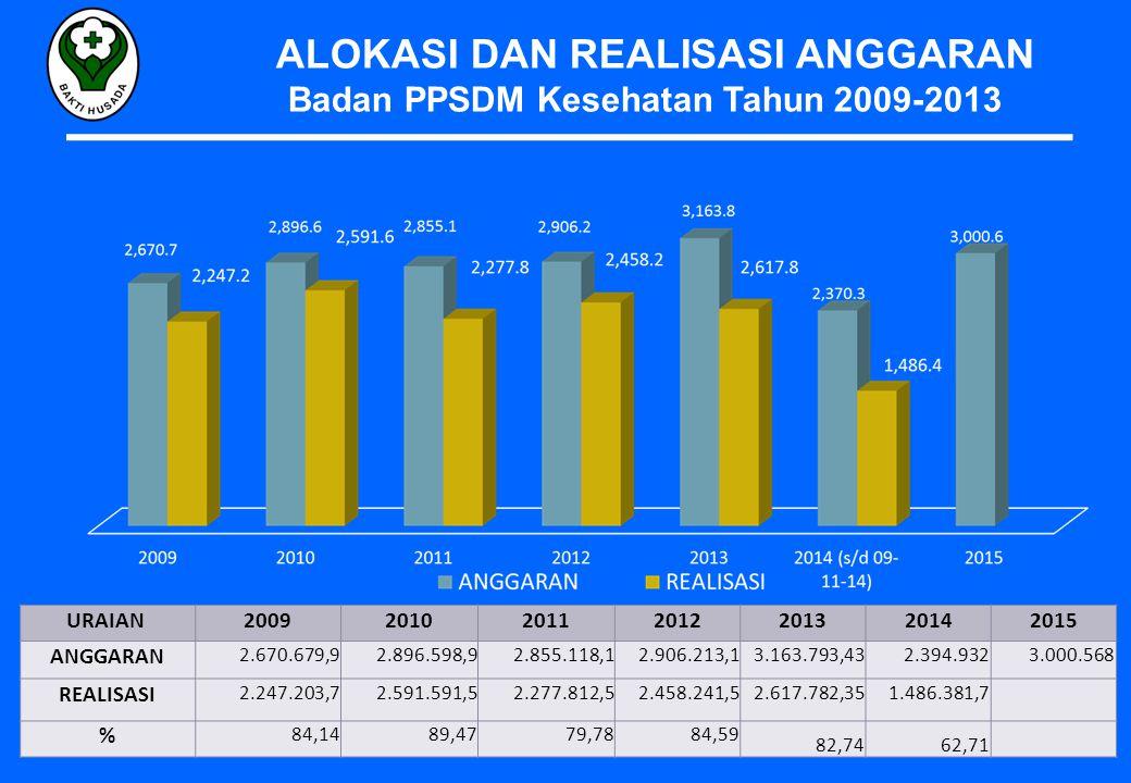 ALOKASI DAN REALISASI ANGGARAN Badan PPSDM Kesehatan Tahun 2009-2013 URAIAN 2009201020112012201320142015 ANGGARAN 2.670.679,9 2.896.598,9 2.855.118,1