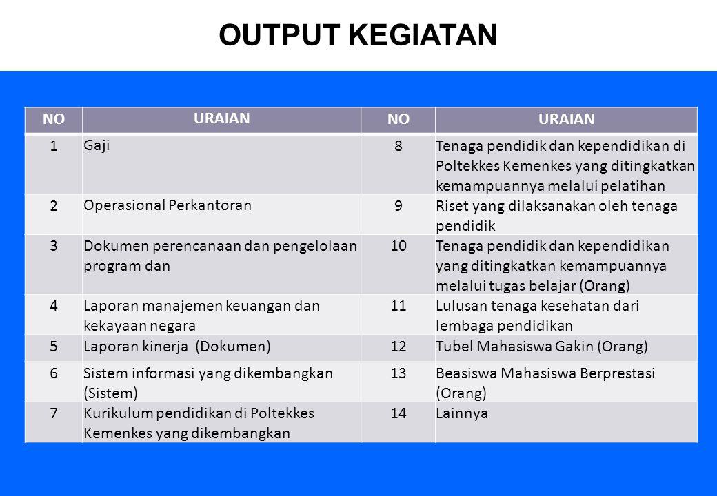 65 1.Konsistensi antara sasaran kinerja K/L dengan sasaran RKP termasuk prakiraan maju untuk tiga tahun ke depan; 2.Kesesuaian sasaran kinerja dalam RKA-K/L dengan sasaran kinerja Renja K/L dan RKP ; 3.Kesesuaian data anggaran dalam RKA-K/L dengan Pagu Anggaran yang ditetapkan oleh Pejabat Kementerian Keuangan dan atau Kementerian Kesehatan; 4.Konsistensi antara komponen kegiatan dengan tugas pokok dan fungsi satuan kerja; 5.Relevansi tahapan/komponen kegiatan dengan output yang akan dicapai; 6.Kelayakan dan kepatuhan terhadap kaidah-kaidah penganggaran antara lain penerapan Standar Biaya Masukan (SBM) dan Standar Biaya Keluaran (SBK), jenis belanja, hal-hal yang dibatasi atau dilarang, kontrak tahun jamak, pengalokasian anggaran untuk kegiatan yang didanai dari PNBP, Badan Layanan Umum (BLU), P/HLN, Pinjaman/Hibah Dalam Negeri (P/HDN), dan Surat Berharga Syariah Negara (SBSN).