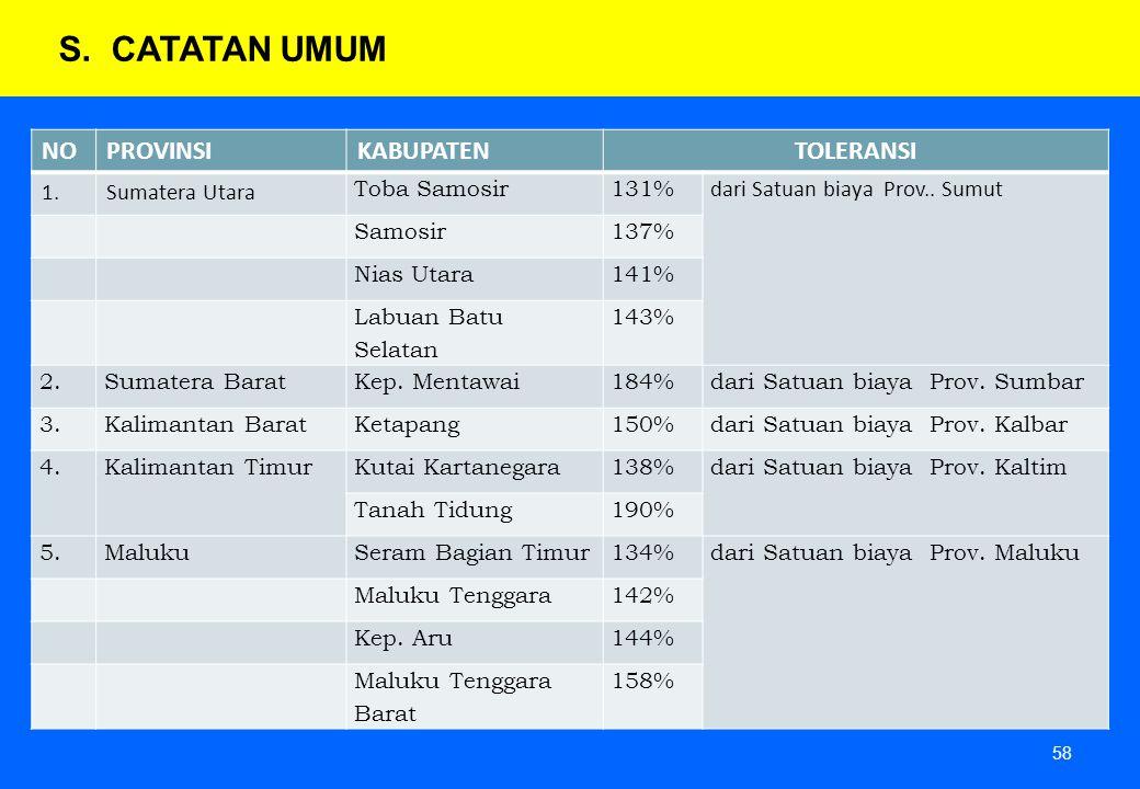 58 S.CATATAN UMUM NOPROVINSIKABUPATENTOLERANSI 1.Sumatera Utara Toba Samosir131% dari Satuan biaya Prov.. Sumut Samosir137% Nias Utara141% Labuan Batu