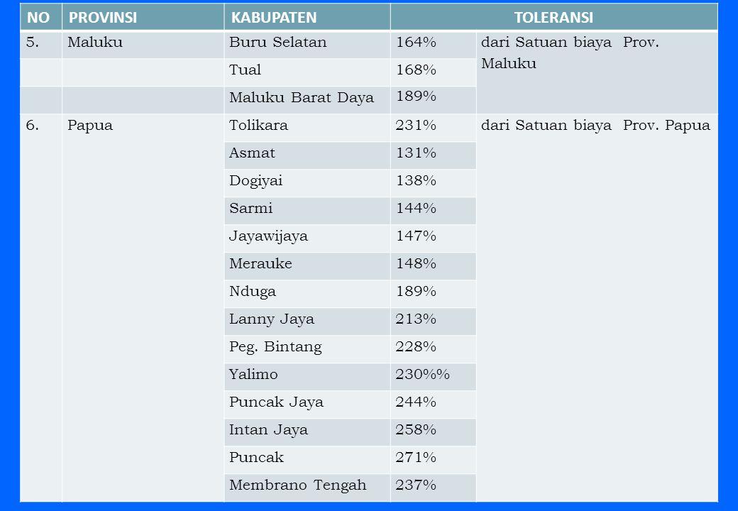 59 NOPROVINSIKABUPATENTOLERANSI 5.MalukuBuru Selatan164% dari Satuan biaya Prov. Maluku Tual168% Maluku Barat Daya 189% 6.PapuaTolikara231%dari Satuan