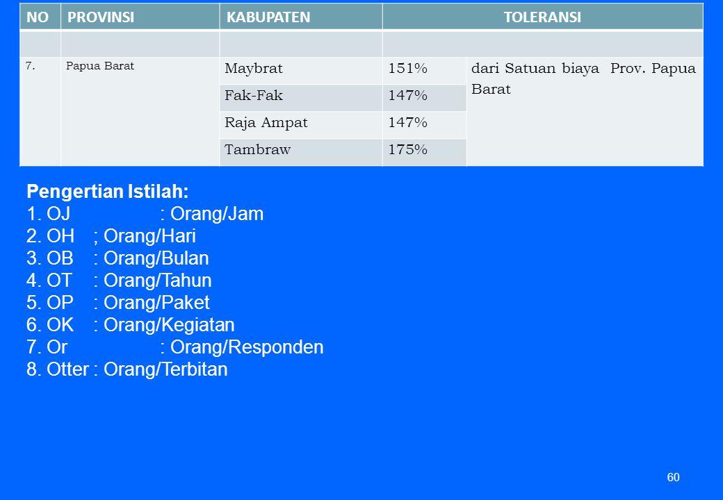60 NOPROVINSIKABUPATENTOLERANSI 7.Papua Barat Maybrat151% dari Satuan biaya Prov. Papua Barat Fak-Fak147% Raja Ampat147% Tambraw175% Pengertian Istila