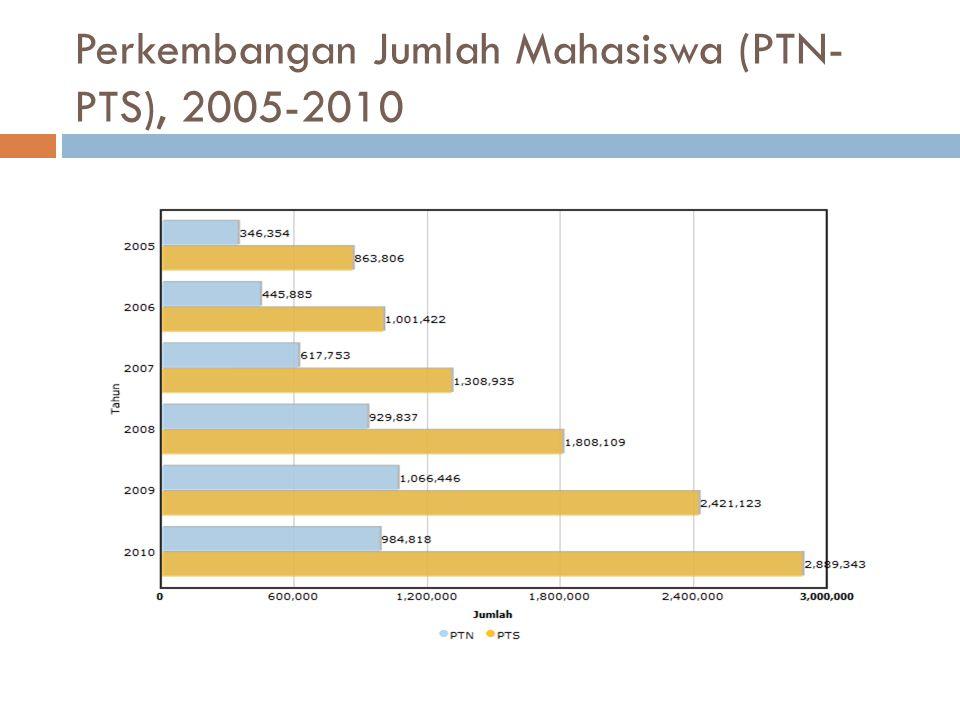 Perkembangan Jumlah Mahasiswa (PTN- PTS), 2005-2010