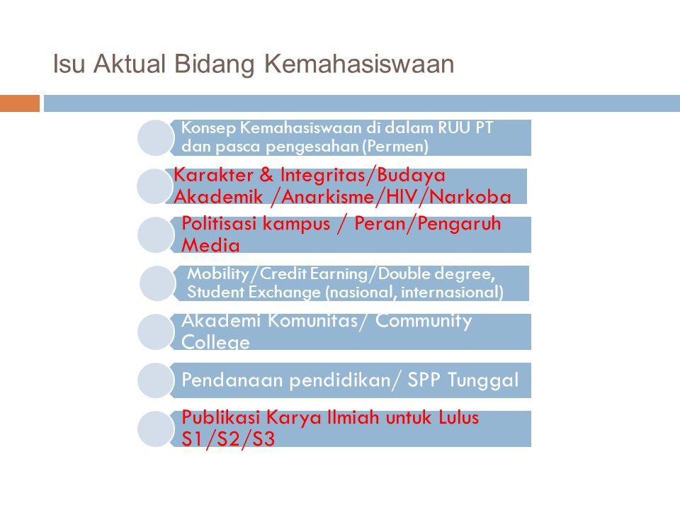Isu Aktual Bidang Kemahasiswaan Konsep Kemahasiswaan di dalam RUU PT dan pasca pengesahan (Permen) Karakter & Integritas/Budaya Akademik /Anarkisme/HI