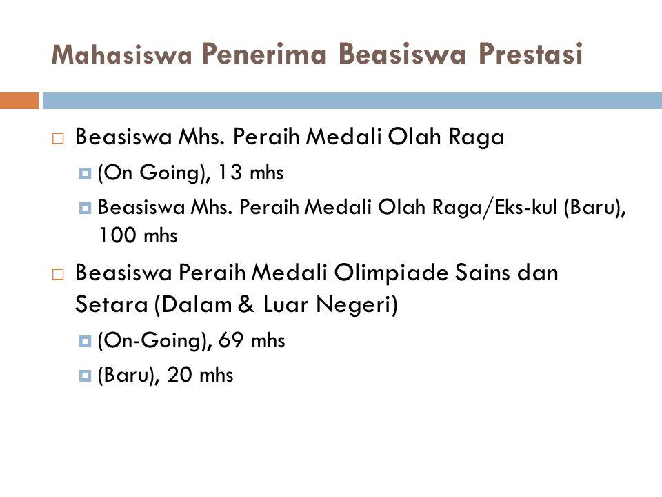 Mahasiswa Penerima Beasiswa Prestasi  Beasiswa Mhs. Peraih Medali Olah Raga  (On Going), 13 mhs  Beasiswa Mhs. Peraih Medali Olah Raga/Eks-kul (Bar