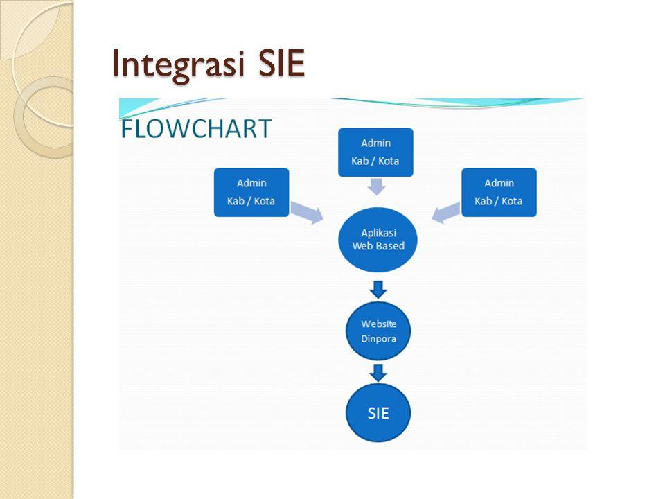 Integrasi SIE