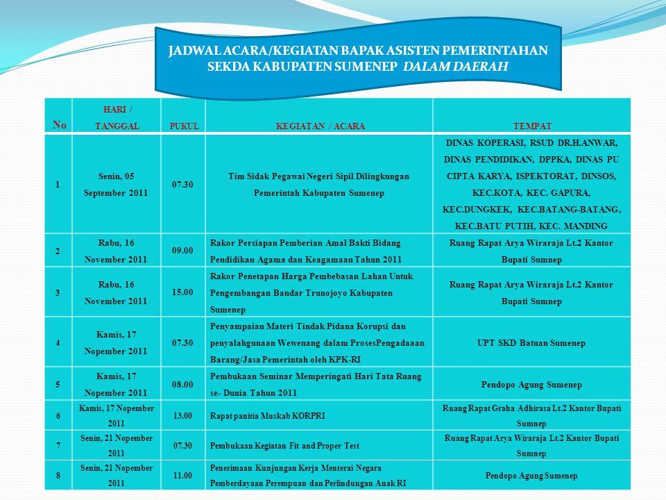 No HARI / TANGGAL PUKUL KEGIATAN / ACARATEMPAT 1 Senin, 05 September 2011 07.30 Tim Sidak Pegawai Negeri Sipil Dilingkungan Pemerintah Kabupaten Sumen