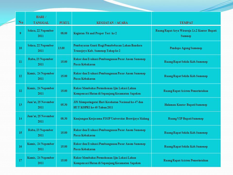 No HARI / TANGGAL PUKUL KEGIATAN / ACARATEMPAT 9 Selasa, 22 Nopember 2011 08.00Kegiatan Fit and Proper Test ke 2 Ruang Rapat Arya Wiraraja Lt.2 Kantor