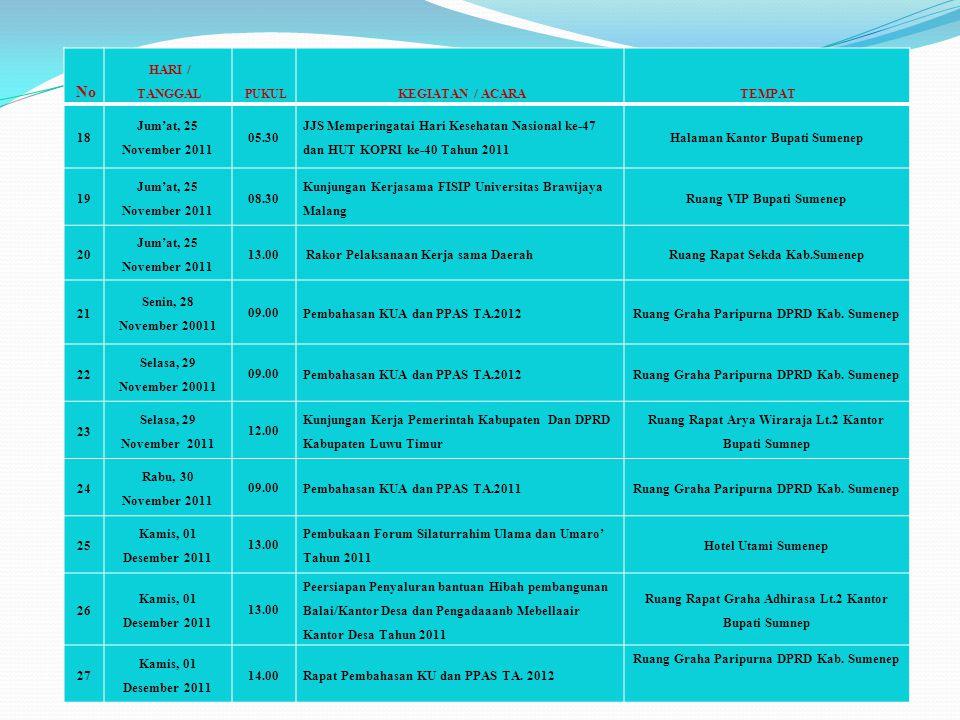 No HARI / TANGGAL PUKUL KEGIATAN / ACARATEMPAT 18 Jum'at, 25 November 2011 05.30 JJS Memperingatai Hari Kesehatan Nasional ke-47 dan HUT KOPRI ke-40 T