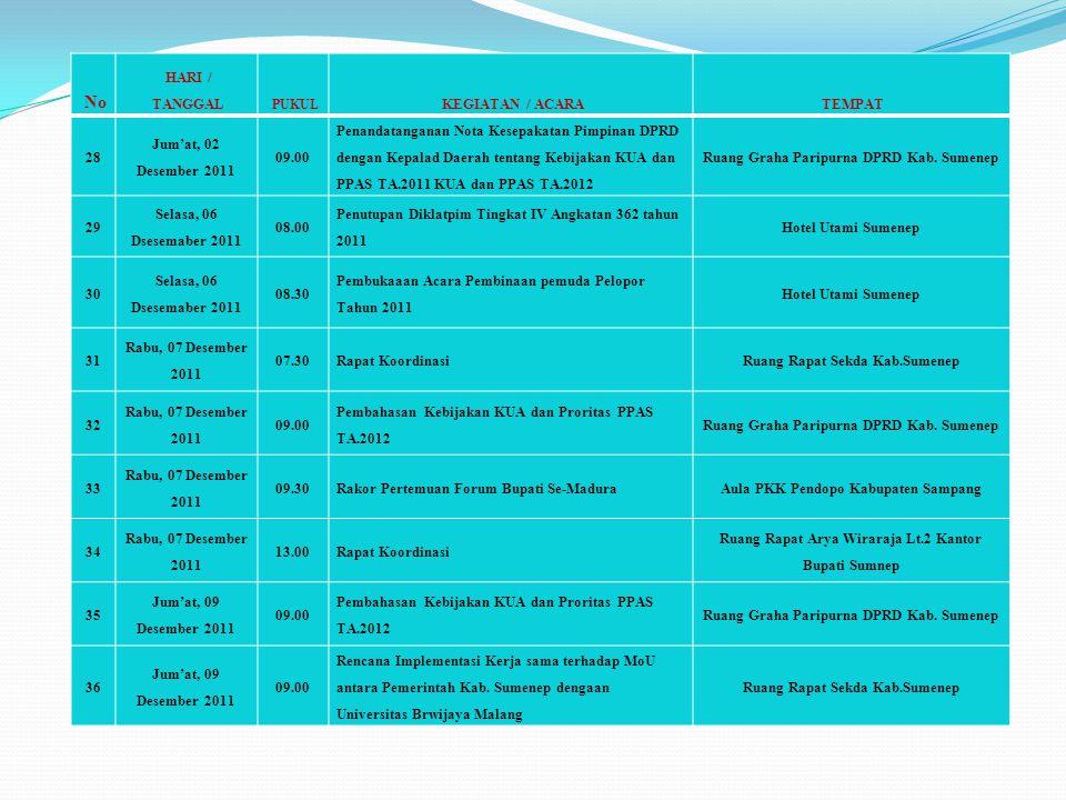 No HARI / TANGGAL PUKUL KEGIATAN / ACARATEMPAT 28 Jum'at, 02 Desember 2011 09.00 Penandatanganan Nota Kesepakatan Pimpinan DPRD dengan Kepalad Daerah