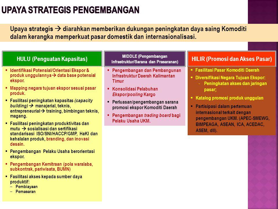 Upaya strategis  diarahkan memberikan dukungan peningkatan daya saing Komoditi dalam kerangka memperkuat pasar domestik dan internasionalisasi. HULU
