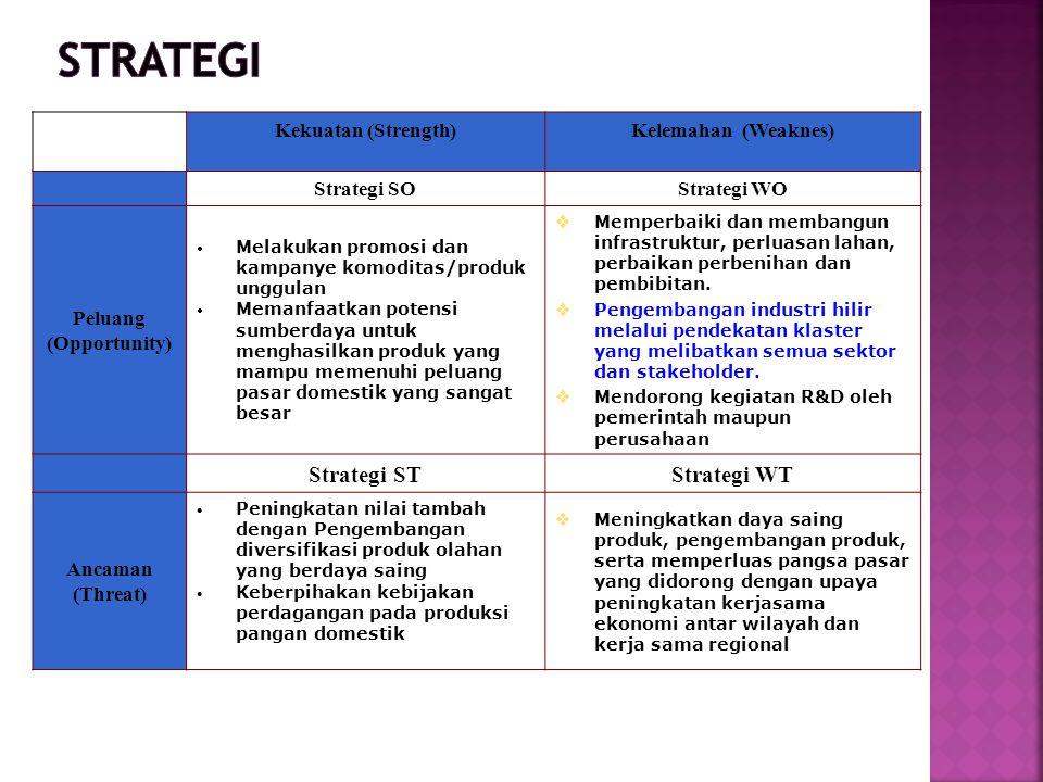 Kekuatan (Strength)Kelemahan (Weaknes) Strategi SOStrategi WO Peluang (Opportunity)  Melakukan promosi dan kampanye komoditas/produk unggulan  Meman
