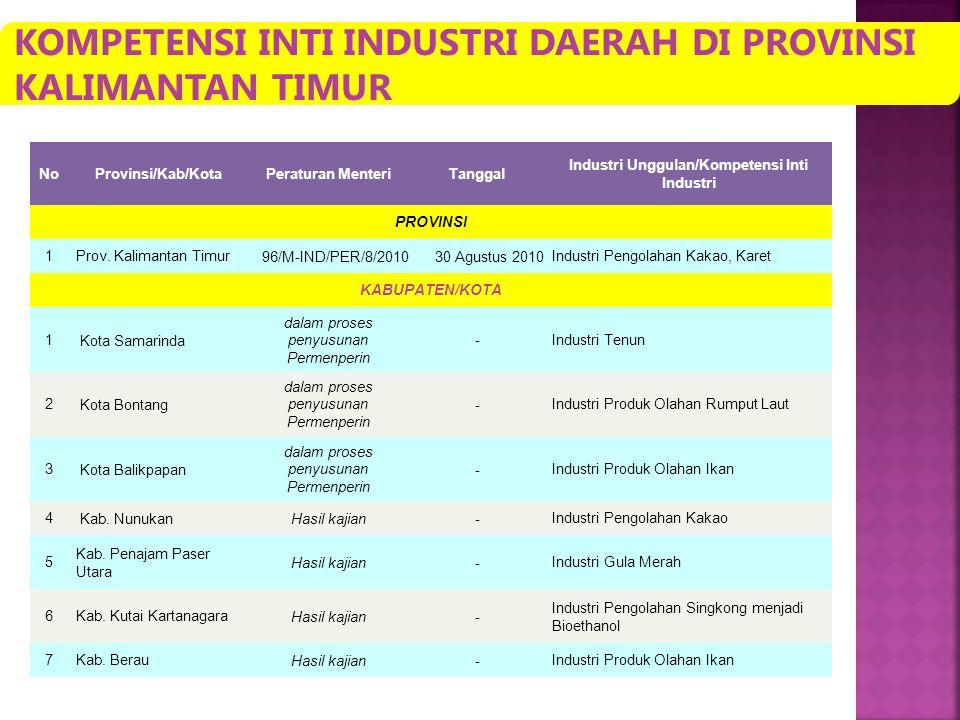 NoProvinsi/Kab/KotaPeraturan MenteriTanggal Industri Unggulan/Kompetensi Inti Industri PROVINSI 1Prov. Kalimantan Timur 96/M-IND/PER/8/201030 Agustus
