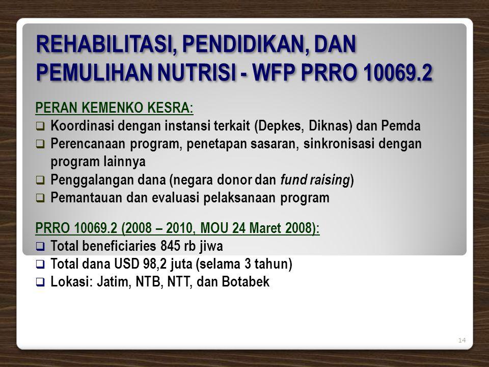 REHABILITASI, PENDIDIKAN, DAN PEMULIHAN NUTRISI - WFP PRRO 10069.2 PERAN KEMENKO KESRA:  Koordinasi dengan instansi terkait (Depkes, Diknas) dan Pemda  Perencanaan program, penetapan sasaran, sinkronisasi dengan program lainnya  Penggalangan dana (negara donor dan fund raising )  Pemantauan dan evaluasi pelaksanaan program PRRO 10069.2 (2008 – 2010, MOU 24 Maret 2008):  Total beneficiaries 845 rb jiwa  Total dana USD 98,2 juta (selama 3 tahun)  Lokasi: Jatim, NTB, NTT, dan Botabek 14