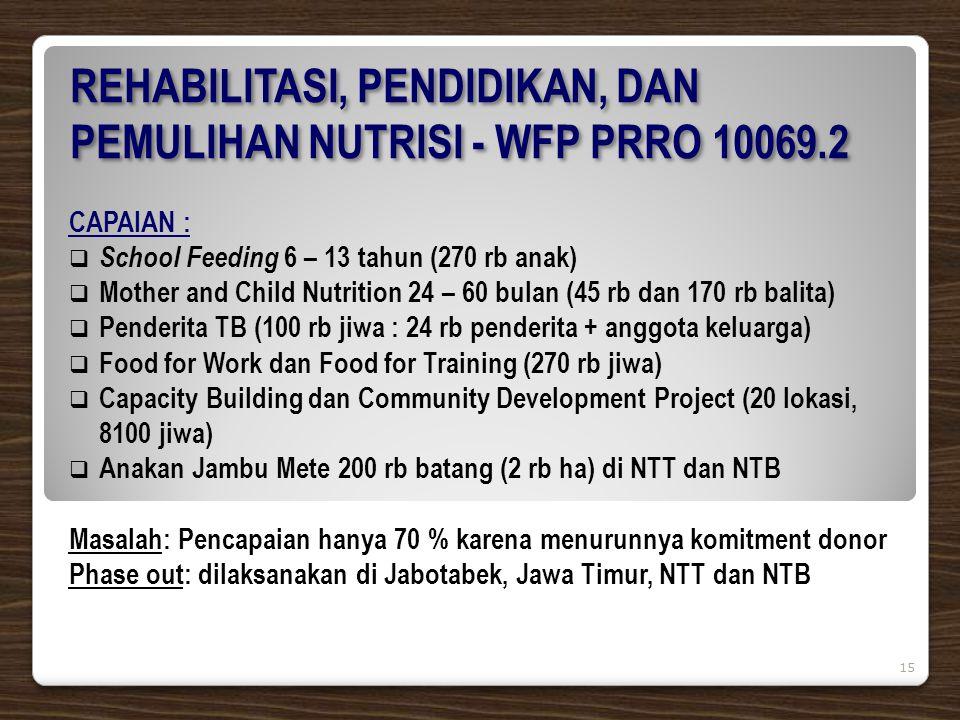 CAPAIAN :  School Feeding 6 – 13 tahun (270 rb anak)  Mother and Child Nutrition 24 – 60 bulan (45 rb dan 170 rb balita)  Penderita TB (100 rb jiwa : 24 rb penderita + anggota keluarga)  Food for Work dan Food for Training (270 rb jiwa)  Capacity Building dan Community Development Project (20 lokasi, 8100 jiwa)  Anakan Jambu Mete 200 rb batang (2 rb ha) di NTT dan NTB Masalah: Pencapaian hanya 70 % karena menurunnya komitment donor Phase out: dilaksanakan di Jabotabek, Jawa Timur, NTT dan NTB REHABILITASI, PENDIDIKAN, DAN PEMULIHAN NUTRISI - WFP PRRO 10069.2 15