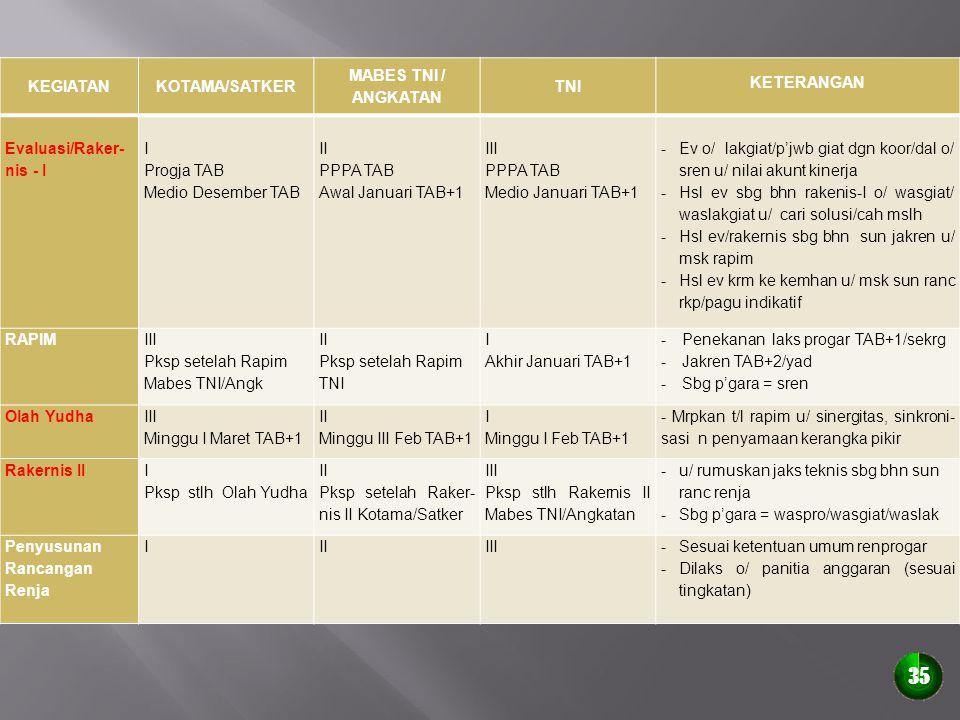 KEGIATANKOTAMA/SATKER MABES TNI / ANGKATAN TNI KETERANGAN Evaluasi/Raker- nis - I I Progja TAB Medio Desember TAB II PPPA TAB Awal Januari TAB+1 III P