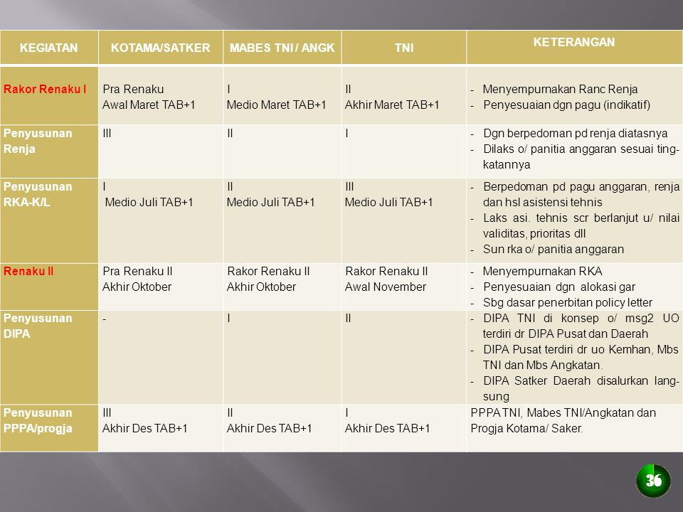 KEGIATANKOTAMA/SATKERMABES TNI / ANGKTNI KETERANGAN Rakor Renaku I Pra Renaku Awal Maret TAB+1 I Medio Maret TAB+1 II Akhir Maret TAB+1 -Menyempurnaka