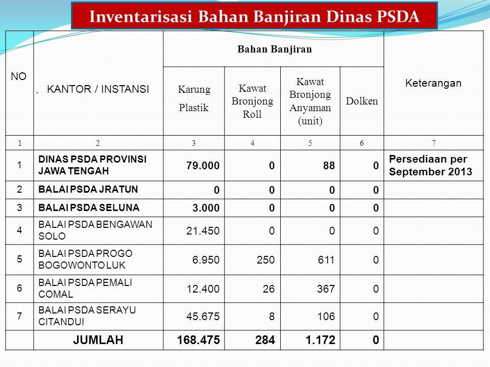 Inventarisasi Bahan Banjiran Dinas PSDA Bahan Banjiran Keterangan NO.KANTOR / INSTANSI Karung Kawat Bronjong Roll Kawat Bronjong Anyaman (unit) Dolken