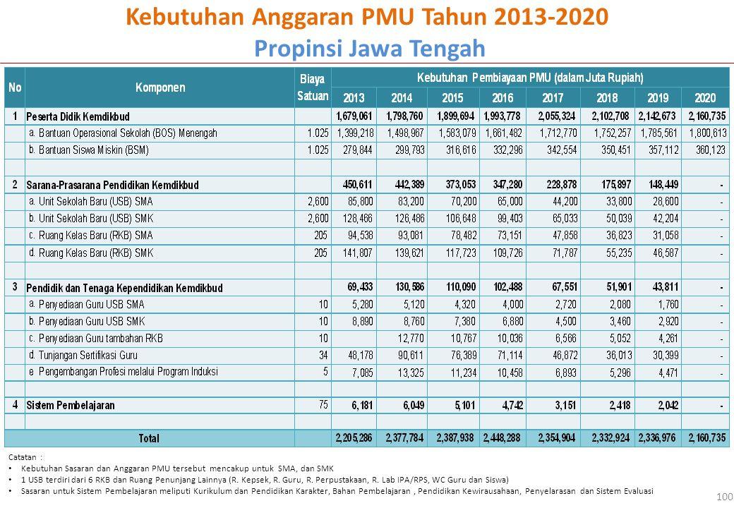 Kebutuhan Anggaran PMU Tahun 2013-2020 Propinsi Jawa Tengah 100 Catatan : Kebutuhan Sasaran dan Anggaran PMU tersebut mencakup untuk SMA, dan SMK 1 USB terdiri dari 6 RKB dan Ruang Penunjang Lainnya (R.
