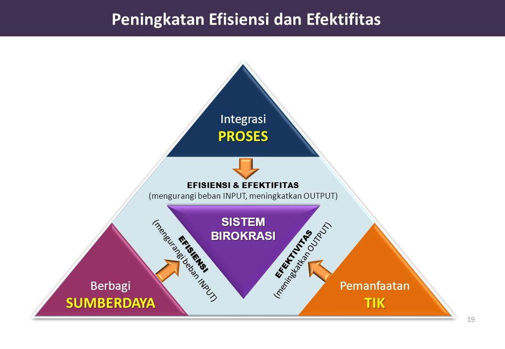 Peningkatan Efisiensi dan Efektifitas 19 BerbagiSUMBERDAYA PemanfaatanTIK IntegrasiPROSES EFISIENSI & EFEKTIFITAS (mengurangi beban INPUT, meningkatkan OUTPUT) EFISIENSI (mengurangi beban INPUT) EFEKTIVITAS (meningkatkan OUTPUT) SISTEMBIROKRASI