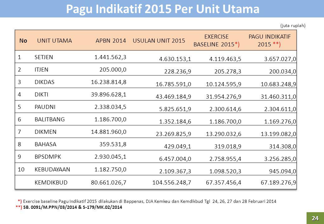 Pagu Indikatif 2015 Per Unit Utama 24 (juta rupiah) *) Exercise baseline Pagu Indikatif 2015 dilakukan di Bappenas, DJA Kemkeu dan Kemdikbud Tgl 24, 26, 27 dan 28 Februari 2014 **) SB.