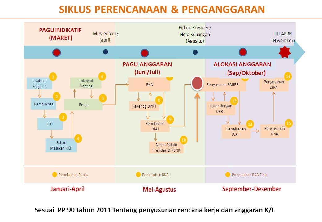 SIKLUS PERENCANAAN & PENGANGGARAN Sesuai PP 90 tahun 2011 tentang penyusunan rencana kerja dan anggaran K/L PAGU ANGGARAN ALOKASI ANGGARAN