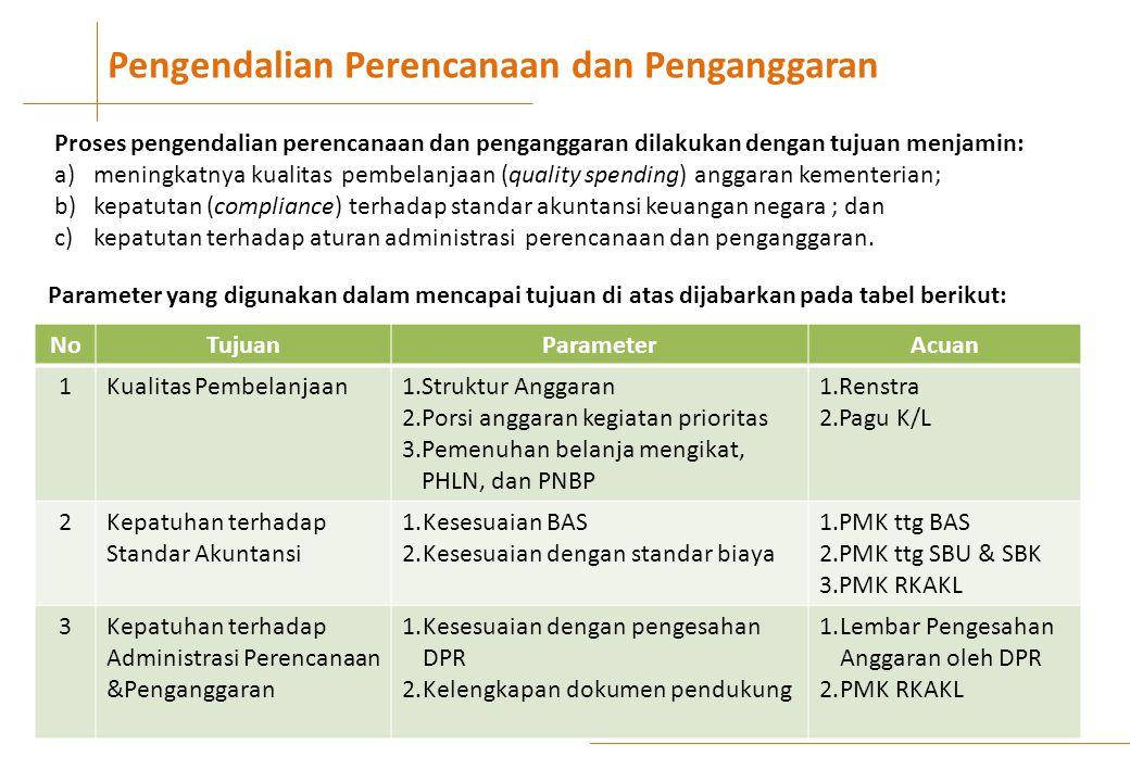 Pengendalian Perencanaan dan Penganggaran V NoTujuanParameterAcuan 1Kualitas Pembelanjaan1.Struktur Anggaran 2.Porsi anggaran kegiatan prioritas 3.Pemenuhan belanja mengikat, PHLN, dan PNBP 1.Renstra 2.Pagu K/L 2Kepatuhan terhadap Standar Akuntansi 1.Kesesuaian BAS 2.Kesesuaian dengan standar biaya 1.PMK ttg BAS 2.PMK ttg SBU & SBK 3.PMK RKAKL 3Kepatuhan terhadap Administrasi Perencanaan &Penganggaran 1.Kesesuaian dengan pengesahan DPR 2.Kelengkapan dokumen pendukung 1.Lembar Pengesahan Anggaran oleh DPR 2.PMK RKAKL Parameter yang digunakan dalam mencapai tujuan di atas dijabarkan pada tabel berikut: Proses pengendalian perencanaan dan penganggaran dilakukan dengan tujuan menjamin: a)meningkatnya kualitas pembelanjaan (quality spending) anggaran kementerian; b)kepatutan (compliance) terhadap standar akuntansi keuangan negara ; dan c)kepatutan terhadap aturan administrasi perencanaan dan penganggaran.