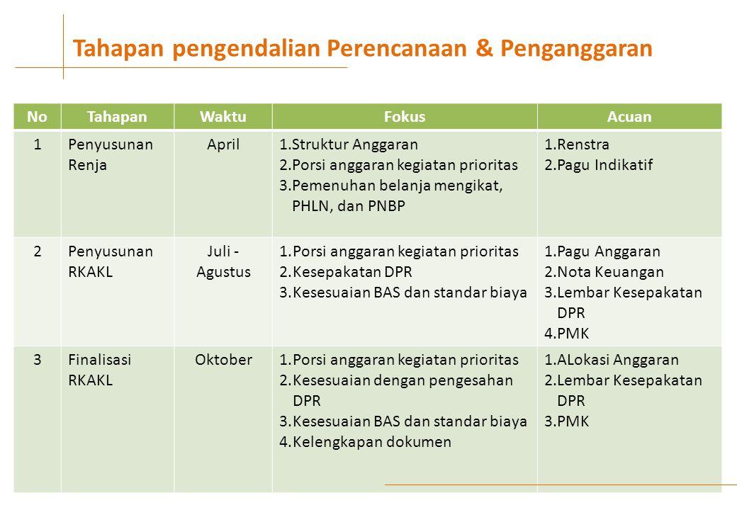 NoTahapanWaktuFokusAcuan 1Penyusunan Renja April1.Struktur Anggaran 2.Porsi anggaran kegiatan prioritas 3.Pemenuhan belanja mengikat, PHLN, dan PNBP 1.Renstra 2.Pagu Indikatif 2Penyusunan RKAKL Juli - Agustus 1.Porsi anggaran kegiatan prioritas 2.Kesepakatan DPR 3.Kesesuaian BAS dan standar biaya 1.Pagu Anggaran 2.Nota Keuangan 3.Lembar Kesepakatan DPR 4.PMK 3Finalisasi RKAKL Oktober1.Porsi anggaran kegiatan prioritas 2.Kesesuaian dengan pengesahan DPR 3.Kesesuaian BAS dan standar biaya 4.Kelengkapan dokumen 1.ALokasi Anggaran 2.Lembar Kesepakatan DPR 3.PMK Tahapan pengendalian Perencanaan & Penganggaran