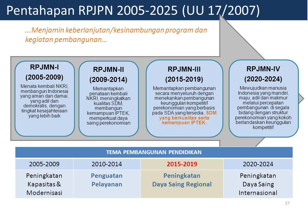 Pentahapan RPJPN 2005-2025 (UU 17/2007) RPJMN-I (2005-2009) Menata kembali NKRI, menbangun Indonesia yang aman dan damai, yang adil dan demokratis, dengan tingkat kesejahteraan yang lebih baik RPJMN-II (2009-2014) Memantapkan penataan kembali NKRI, meningkatkan kualitas SDM, membangun kemampuan IPTEK, memperkuat daya saing perekonomian RPJMN-III (2015-2019) Memantapkan pembangunan secara menyeluruh dengan menekankan pembangunan keunggulan kompetitif perekonomian yang berbasis pada SDA yang tersedia, SDM yang berkualitas serta kemampuan IPTEK.
